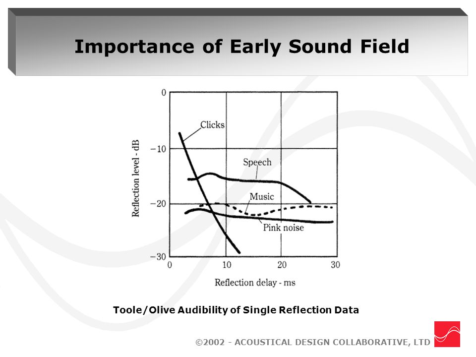 ©2002 - ACOUSTICAL DESIGN COLLABORATIVE, LTD Importance of Early Sound Field Toole/Olive Audibility of Single Reflection Data