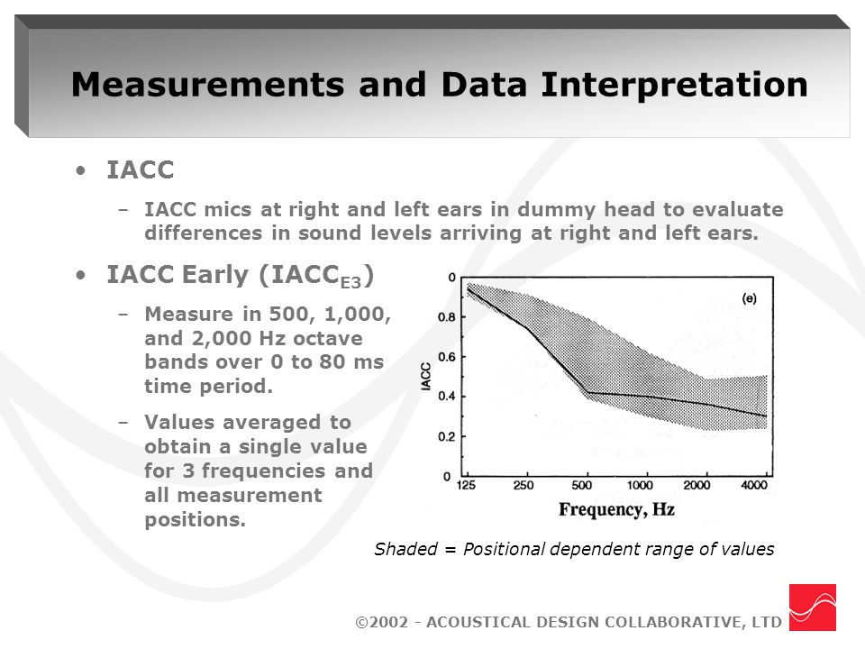 ©2002 - ACOUSTICAL DESIGN COLLABORATIVE, LTD Measurements and Data Interpretation IACC –IACC mics at right and left ears in dummy head to evaluate differences in sound levels arriving at right and left ears.