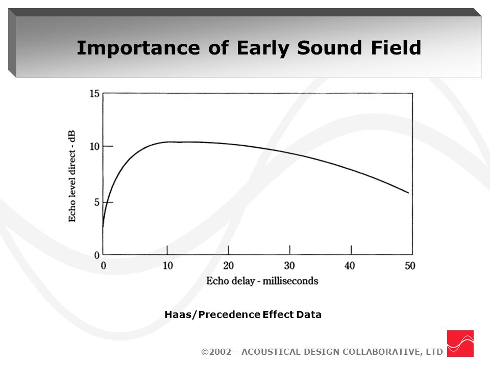 ©2002 - ACOUSTICAL DESIGN COLLABORATIVE, LTD Importance of Early Sound Field Haas/Precedence Effect Data