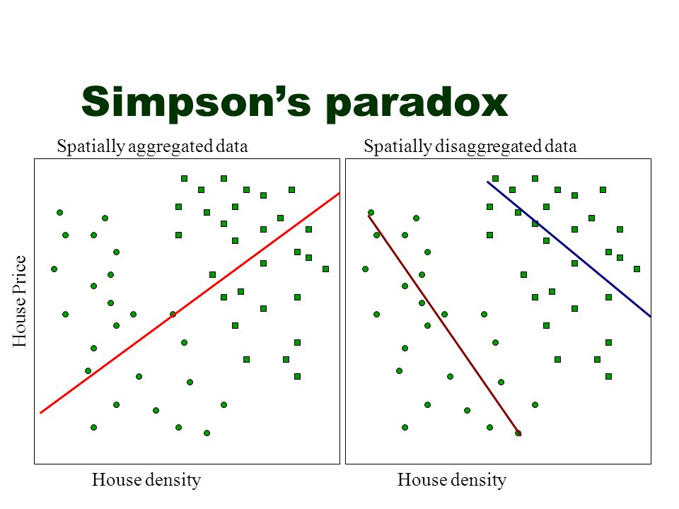 Simpson's paradox House density House Price Spatially aggregated dataSpatially disaggregated data House density