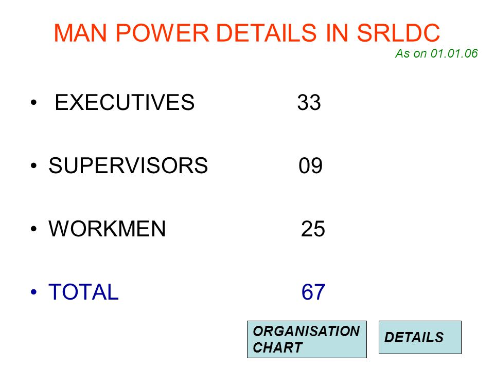 MAN POWER DETAILS IN SRLDC EXECUTIVES 33 SUPERVISORS 09 WORKMEN 25 TOTAL 67 As on 01.01.06 DETAILS ORGANISATION CHART