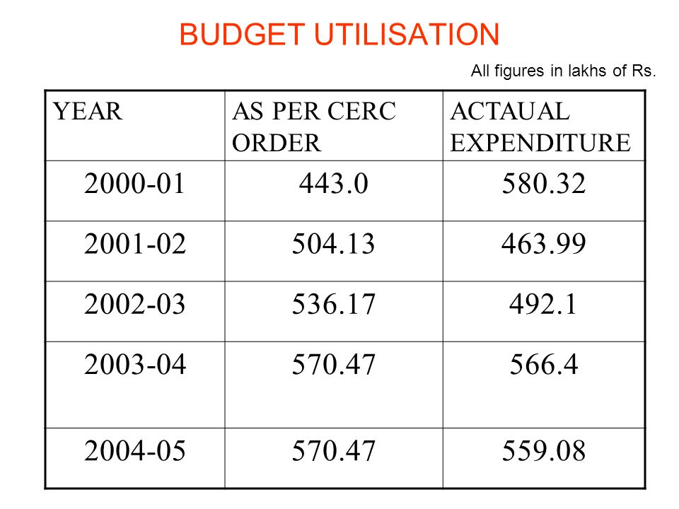 BUDGET UTILISATION YEARAS PER CERC ORDER ACTAUAL EXPENDITURE 2000-01443.0580.32 2001-02504.13463.99 2002-03536.17492.1 2003-04570.47566.4 2004-05570.47559.08 All figures in lakhs of Rs.