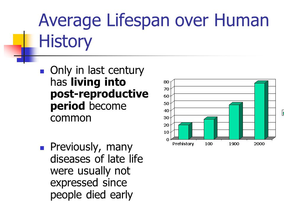 Average Lifespan over Human History Only in last century has living into post-reproductive period become common Previously, many diseases of late life were usually not expressed since people died early