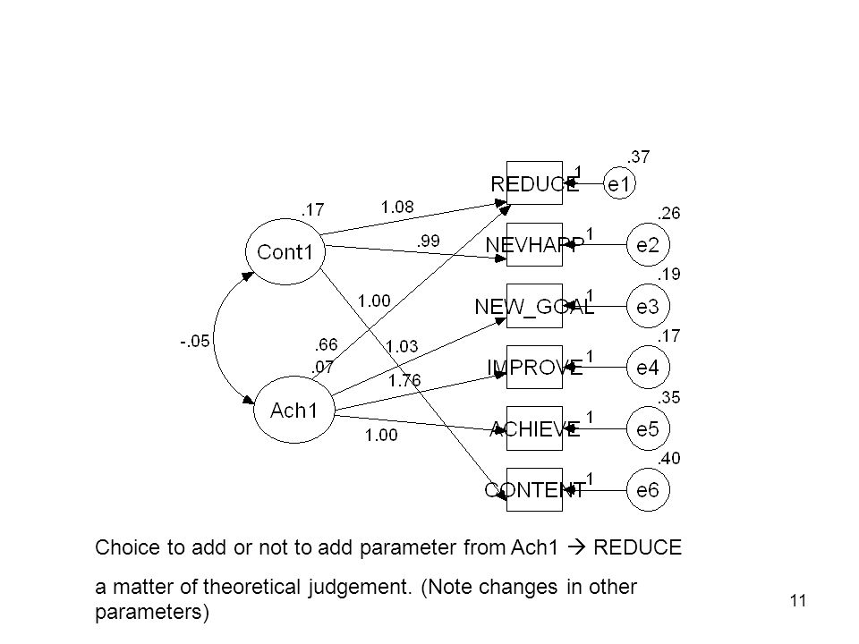 11 Choice to add or not to add parameter from Ach1  REDUCE a matter of theoretical judgement.