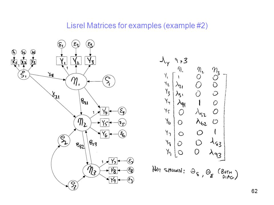 62 Lisrel Matrices for examples (example #2)