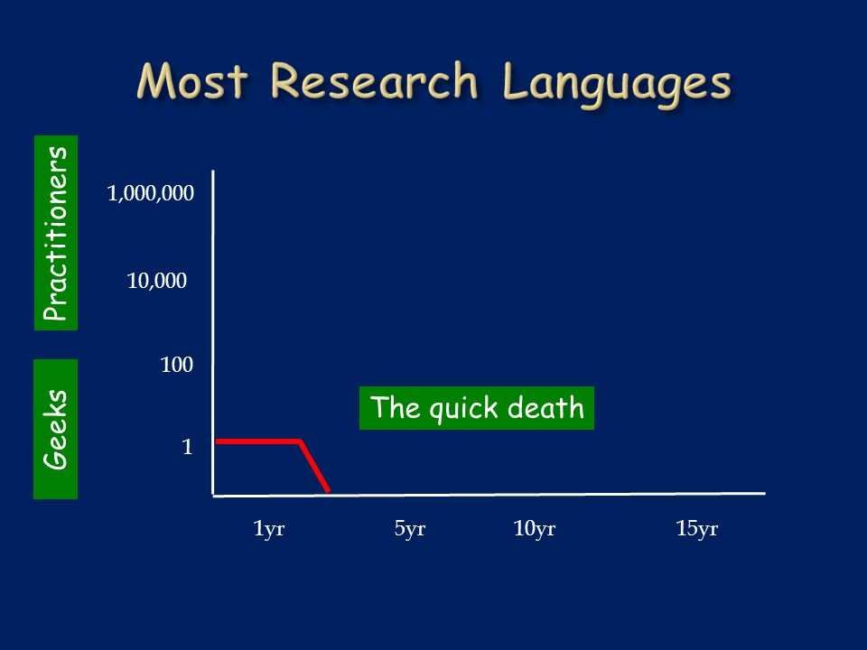 1yr5yr10yr15yr 1,000,000 1 100 10,000 The quick death Geeks Practitioners