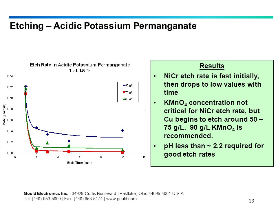 13 Etching – Acidic Potassium Permanganate Results NiCr etch rate is fast initially, then drops to low values with time KMnO 4 concentration not critical for NiCr etch rate, but Cu begins to etch around 50 – 75 g/L.