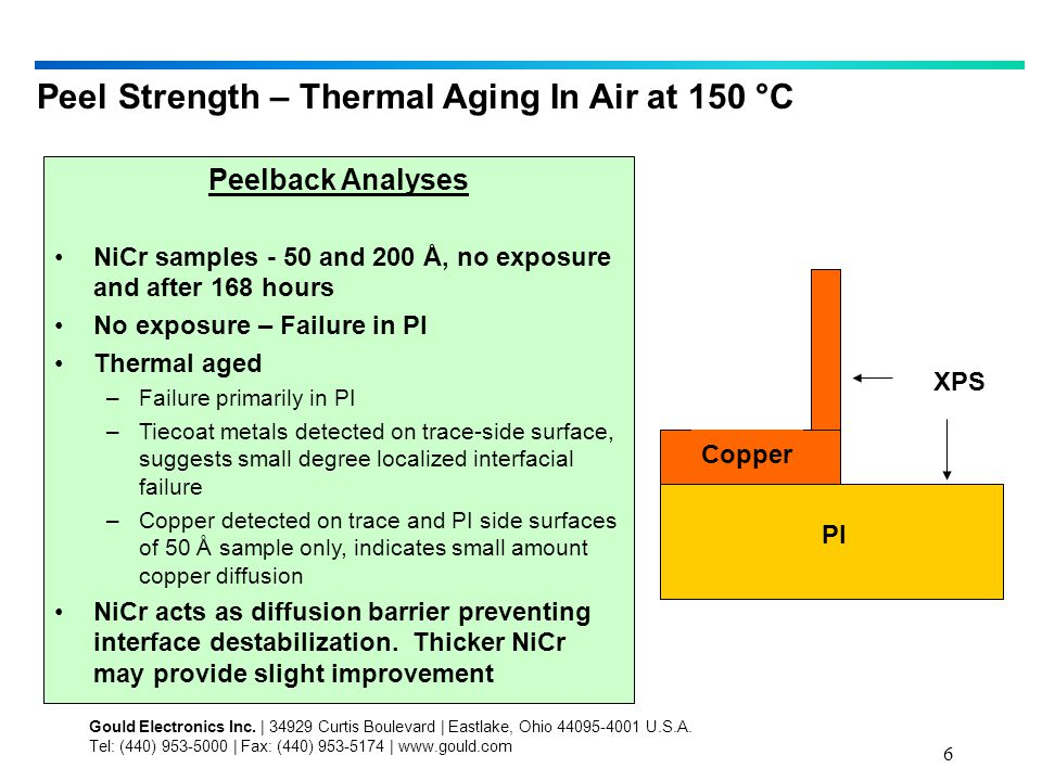 6 Peel Strength – Thermal Aging In Air at 150 °C Peelback Analyses NiCr samples - 50 and 200 Å, no exposure and after 168 hours No exposure – Failure in PI Thermal aged –Failure primarily in PI –Tiecoat metals detected on trace-side surface, suggests small degree localized interfacial failure –Copper detected on trace and PI side surfaces of 50 Å sample only, indicates small amount copper diffusion NiCr acts as diffusion barrier preventing interface destabilization.