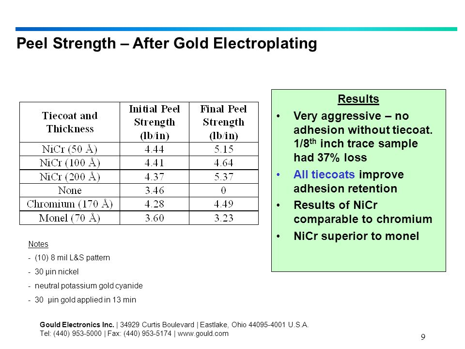 9 Peel Strength – After Gold Electroplating Results Very aggressive – no adhesion without tiecoat.