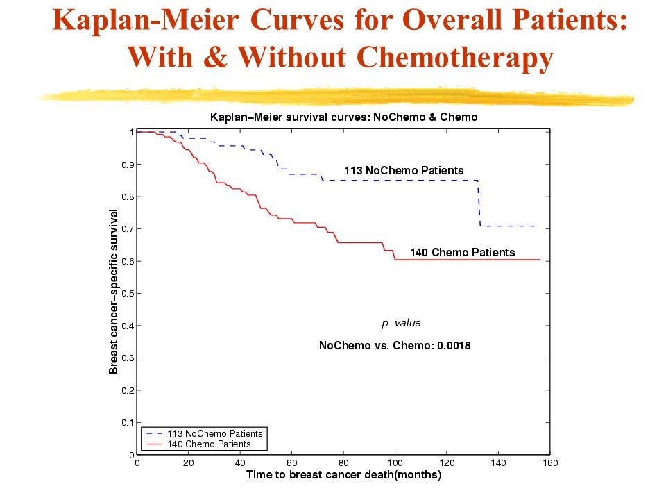 Kaplan-Meier Curves for Overall Patients: With & Without Chemotherapy