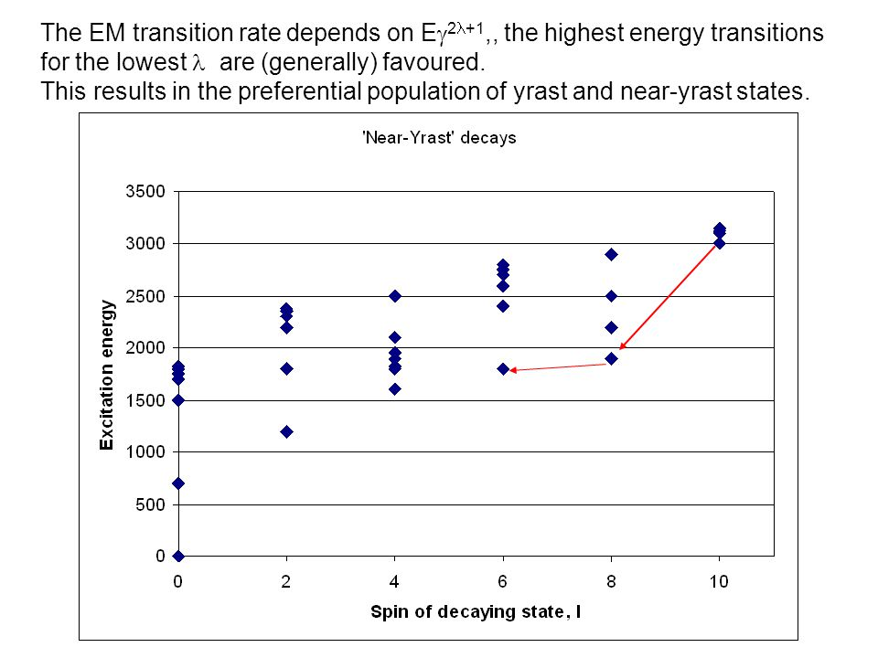 The EM transition rate depends on E  2 +1,, the highest energy transitions for the lowest are (generally) favoured.