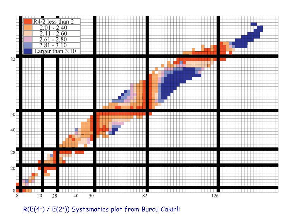 R(E(4 + ) / E(2 + )) Systematics plot from Burcu Cakirli
