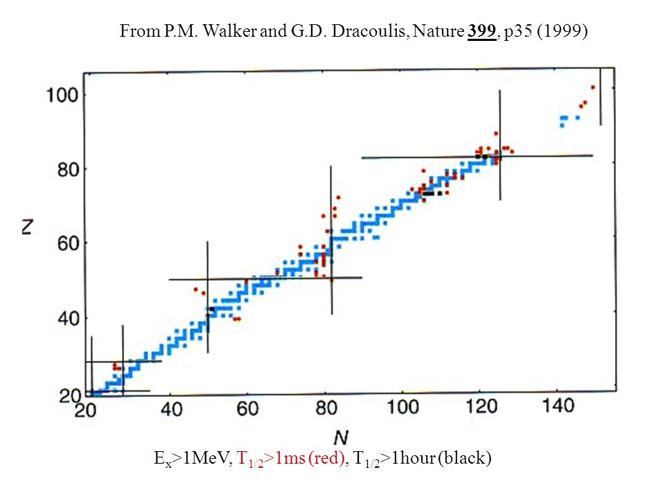 E x >1MeV, T 1/2 >1ms (red), T 1/2 >1hour (black) From P.M.