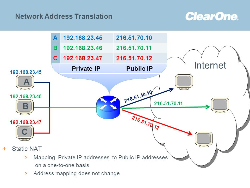 ©2012 ClearOne Communications. Confidential and proprietary. Internet Network Address Translation 192.168.23.45 A BC 192.168.23.47 192.168.23.46 A192.