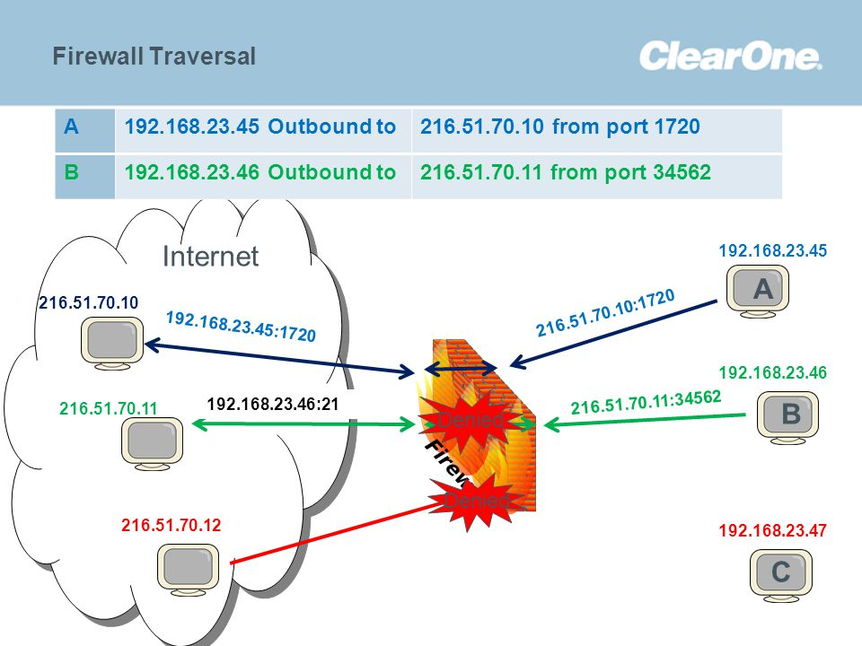 ©2012 ClearOne Communications. Confidential and proprietary. Firewall Traversal 192.168.23.45 A BC 192.168.23.47 192.168.23.46 B 216.51.70.11 C192.168