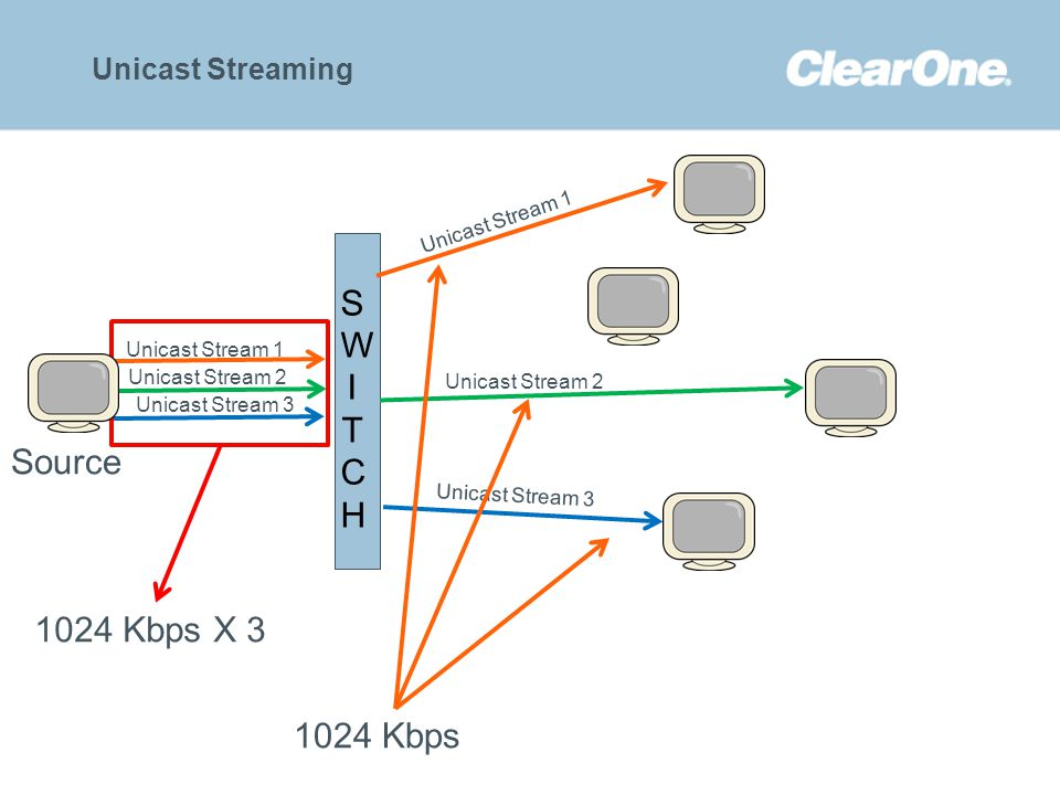 ©2012 ClearOne Communications. Confidential and proprietary. Unicast Streaming SWITCH SWITCH Source Unicast Stream 1 Unicast Stream 2 Unicast Stream 3
