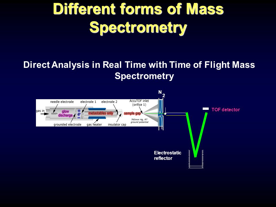 Different forms of Mass Spectrometry Direct Analysis in Real Time with Time of Flight Mass Spectrometry N 2 Electrostatic reflector TOF detector