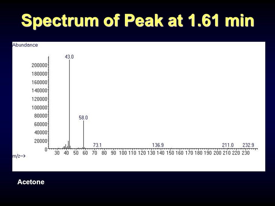 Acetone Spectrum of Peak at 1.61 min