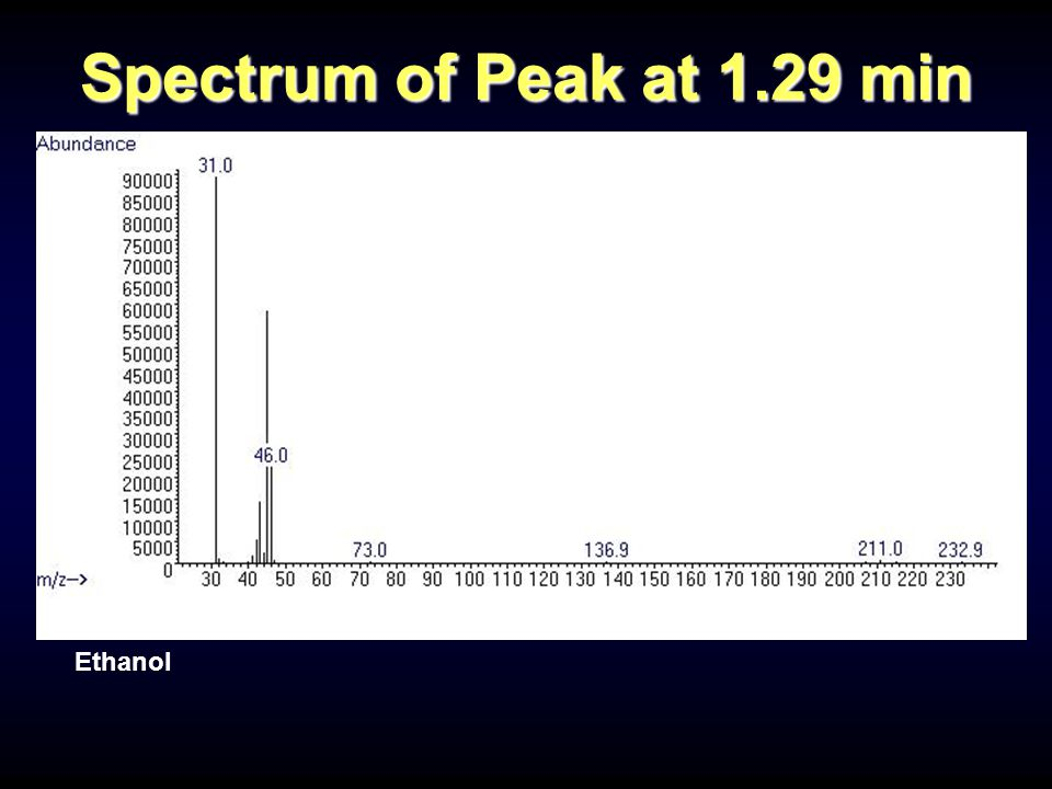 Ethanol Spectrum of Peak at 1.29 min