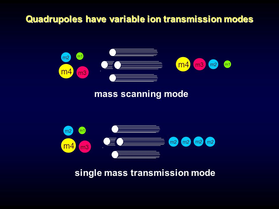 mass scanning mode m1 m3 m4 m2 m3 m1 m4 m2 single mass transmission mode m3 m1 m4 Quadrupoles have variable ion transmission modes m2