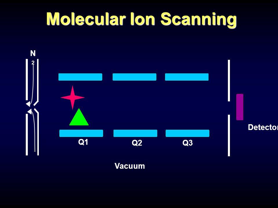 Q1 Q2Q3 Detector N2N2 Vacuum Molecular Ion Scanning