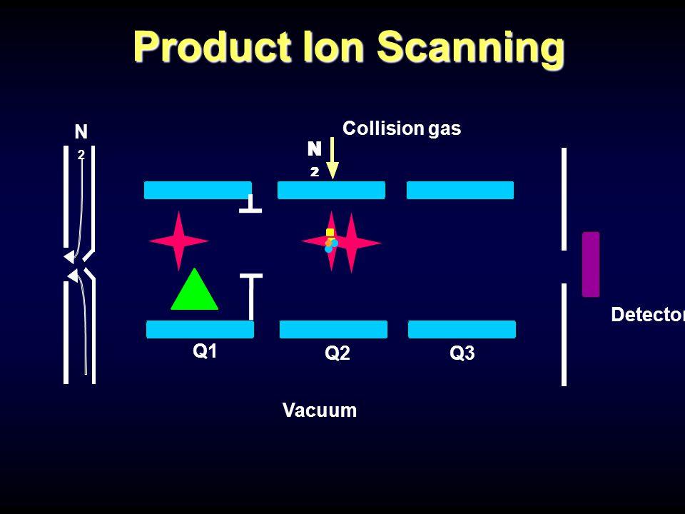 Q1 Q2Q3 Detector Collision gas N2N2 Vacuum N2N2 N2N2 N2N2 N2N2 N2N2 Product Ion Scanning