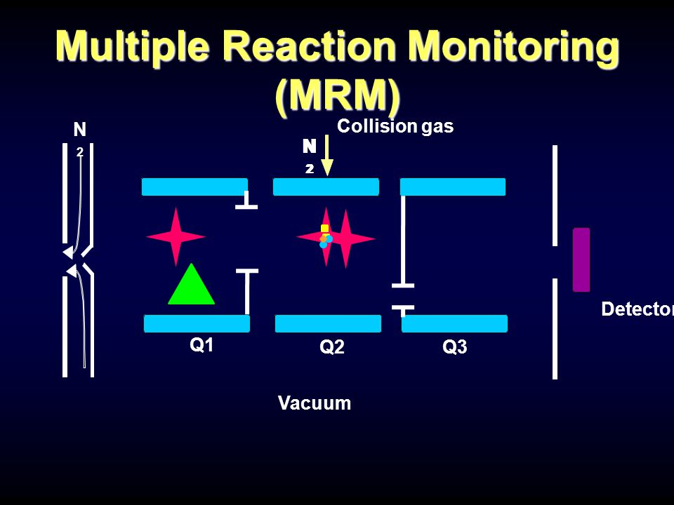 Q1 Q2Q3 Detector Collision gas N2N2 Vacuum N2N2 N2N2 N2N2 N2N2 N2N2 Multiple Reaction Monitoring (MRM)