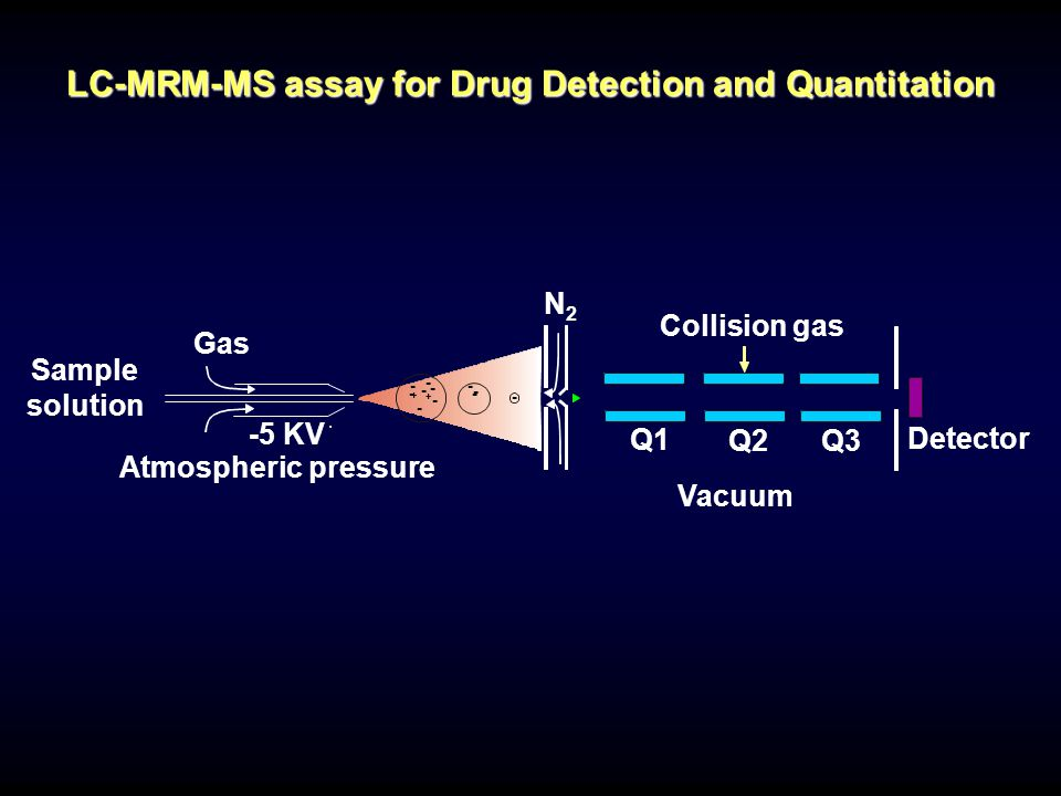 LC-MRM-MS assay for Drug Detection and Quantitation
