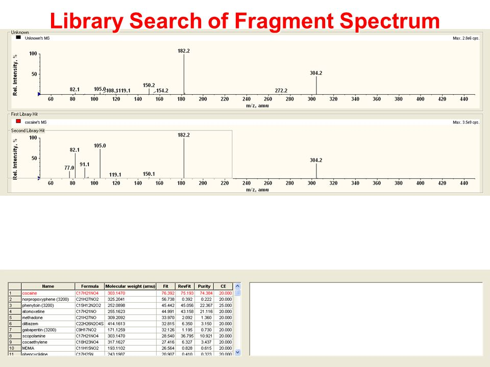 Library Search of Fragment Spectrum