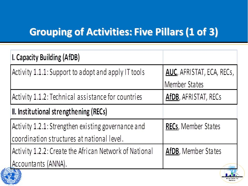 African Centre for Statistics Grouping of Activities: Five Pillars (1 of 3)