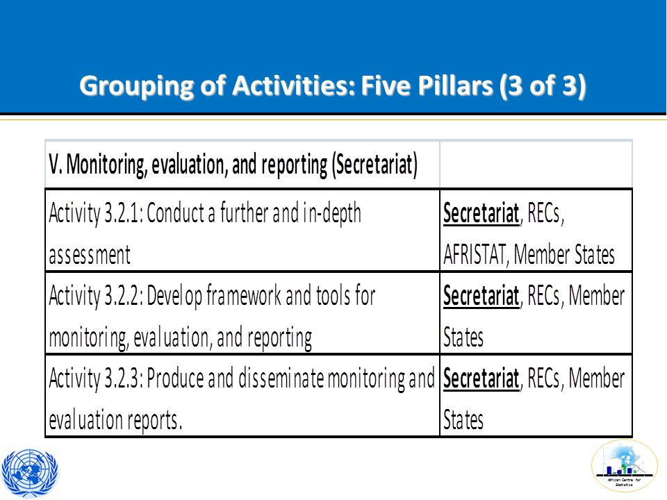 African Centre for Statistics Grouping of Activities: Five Pillars (3 of 3)