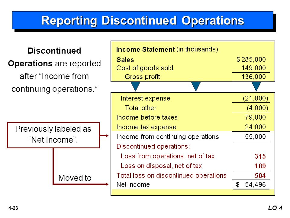 4-23 Reporting Discontinued Operations Discontinued Operations are reported after Income from continuing operations. Previously labeled as Net Income .