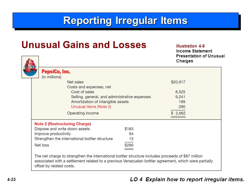 4-33 Reporting Irregular Items LO 4 Explain how to report irregular items. Illustration 4-9 Income Statement Presentation of Unusual Charges Unusual G