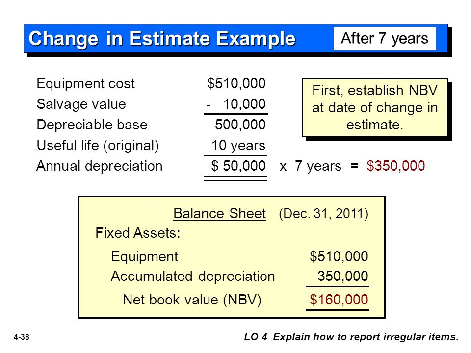 4-38 Equipment$510,000 Fixed Assets: Accumulated depreciation 350,000 Net book value (NBV)$160,000 Balance Sheet (Dec. 31, 2011) Change in Estimate Ex