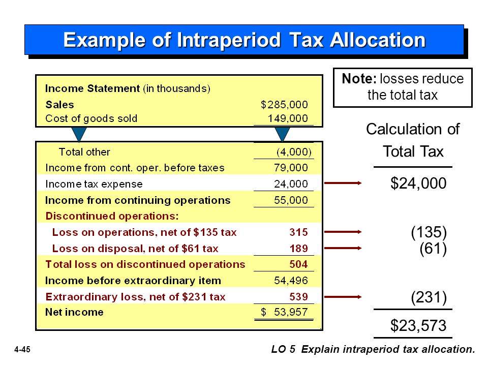 4-45 Calculation of Total Tax Example of Intraperiod Tax Allocation $24,000 (135) (61) (231) $23,573 LO 5 Explain intraperiod tax allocation.