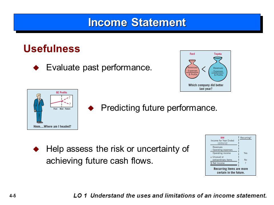 4-5  Evaluate past performance.