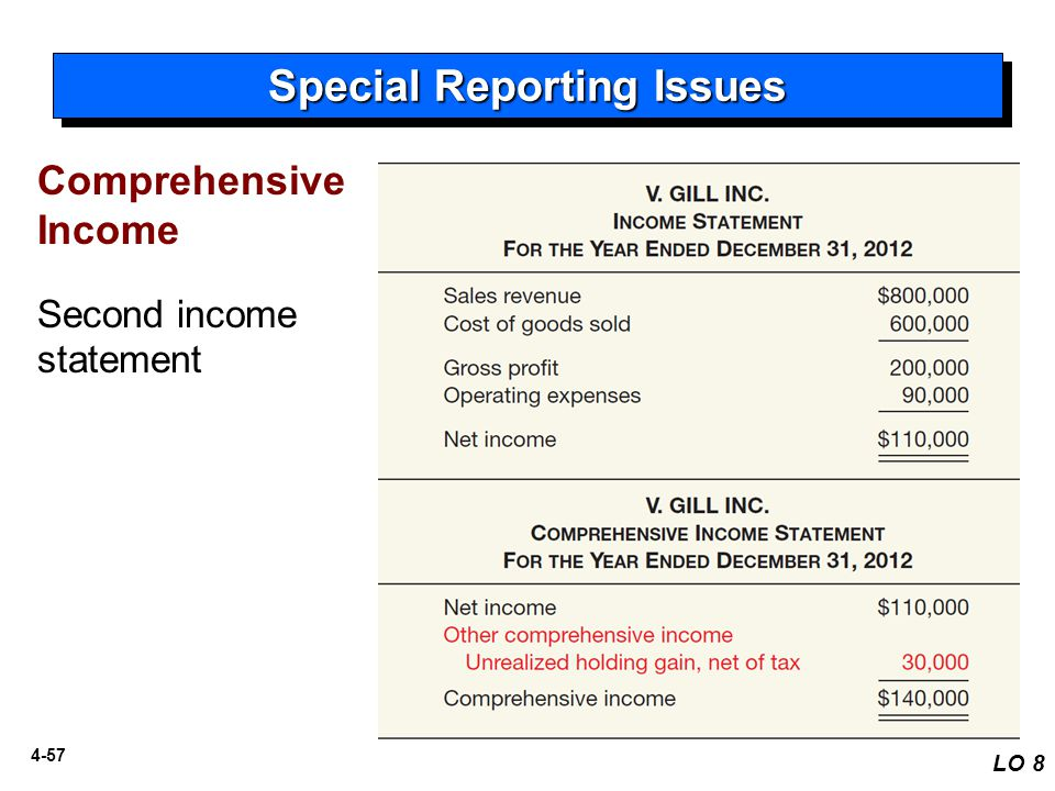 4-57 Special Reporting Issues LO 8 Illustration 4-19 Comprehensive Income Second income statement