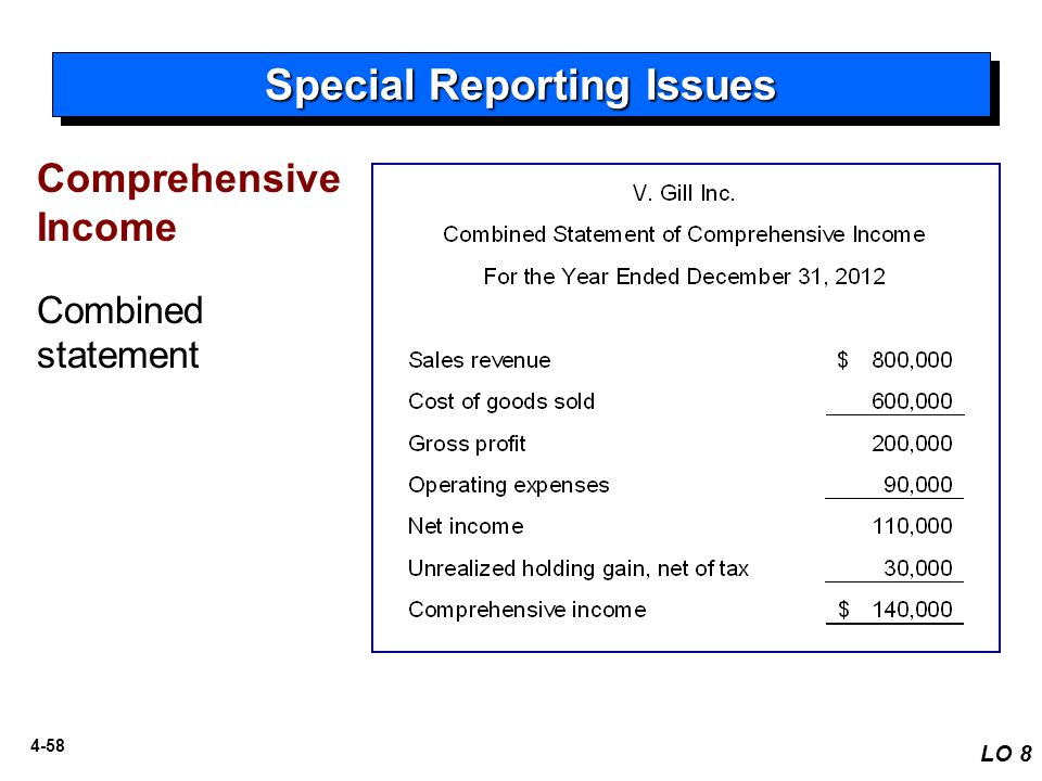 4-58 Special Reporting Issues LO 8 Comprehensive Income Combined statement