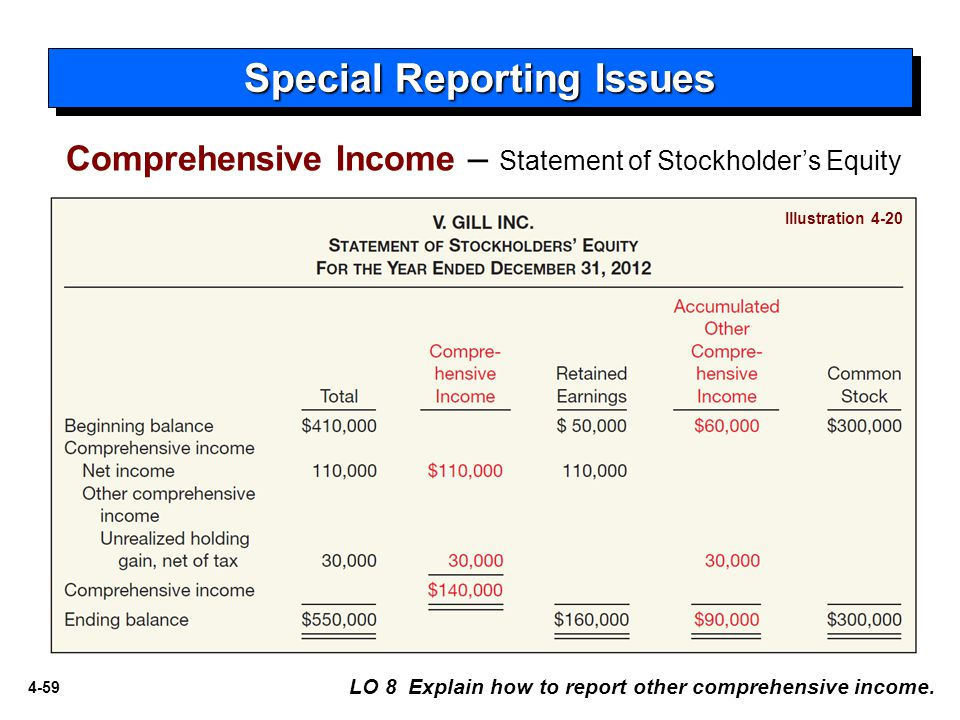 4-59 Special Reporting Issues LO 8 Explain how to report other comprehensive income.