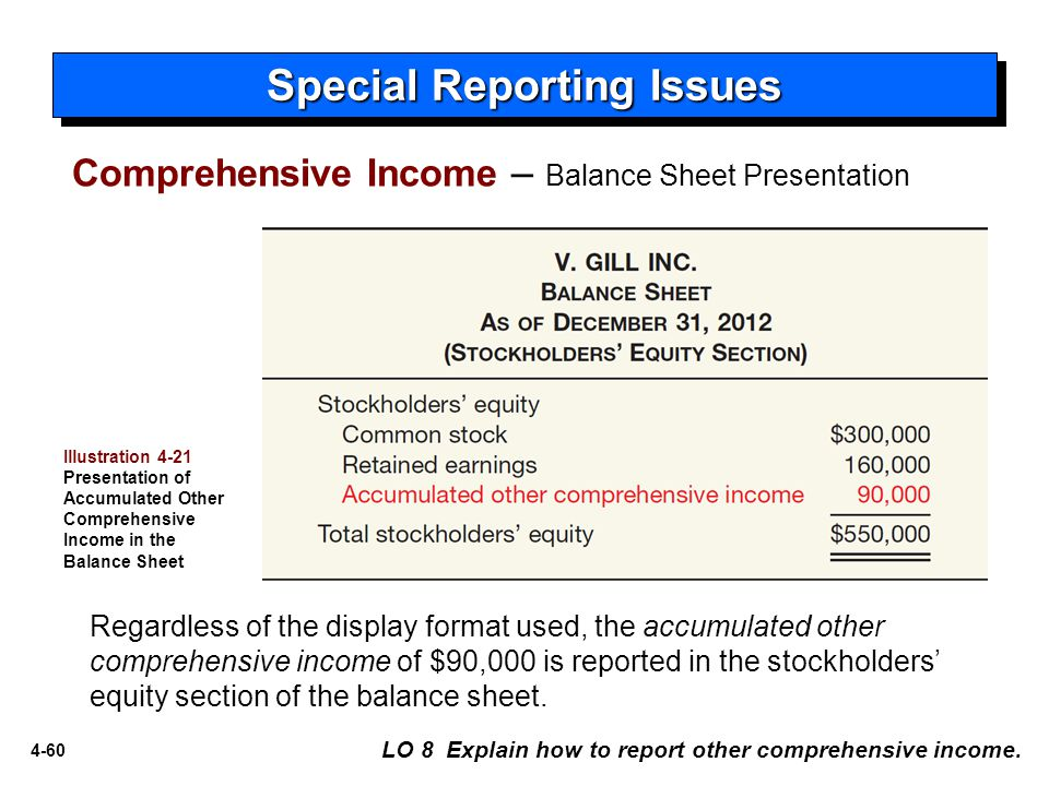 4-60 Special Reporting Issues LO 8 Explain how to report other comprehensive income. Comprehensive Income – Balance Sheet Presentation Illustration 4-