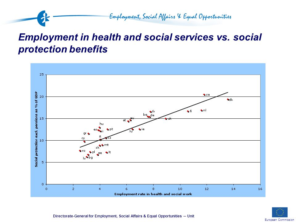 European Commission Directorate-General for Employment, Social Affairs & Equal Opportunities ─ Unit Employment in health and social services vs.