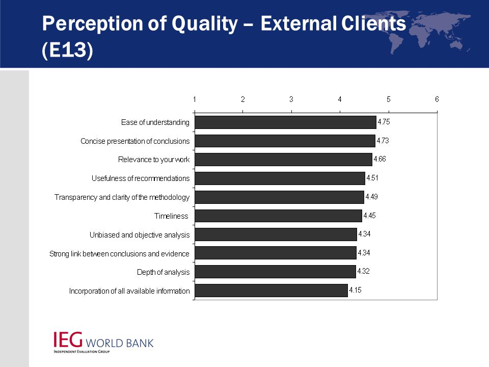Perception of Quality – External Clients (E13)
