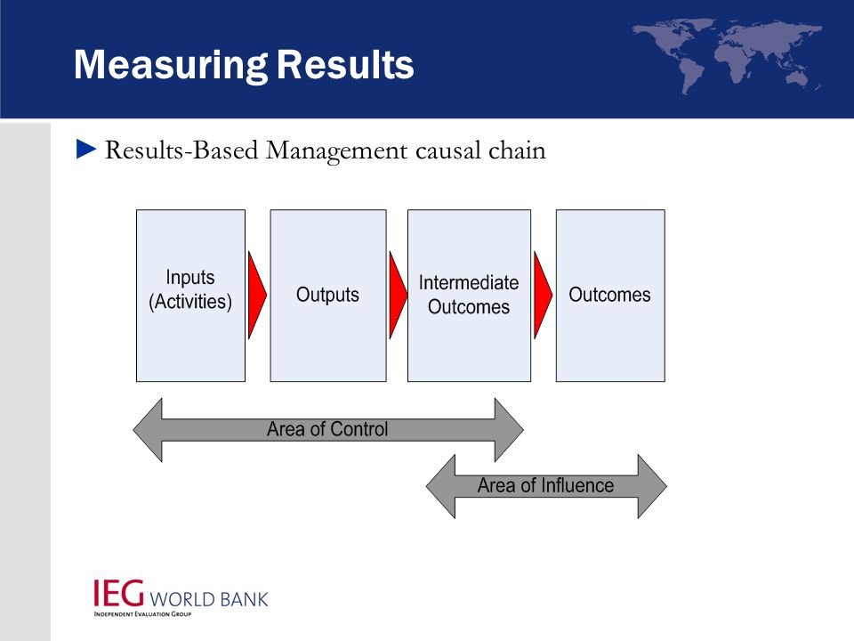 Measuring Results ►Results-Based Management causal chain