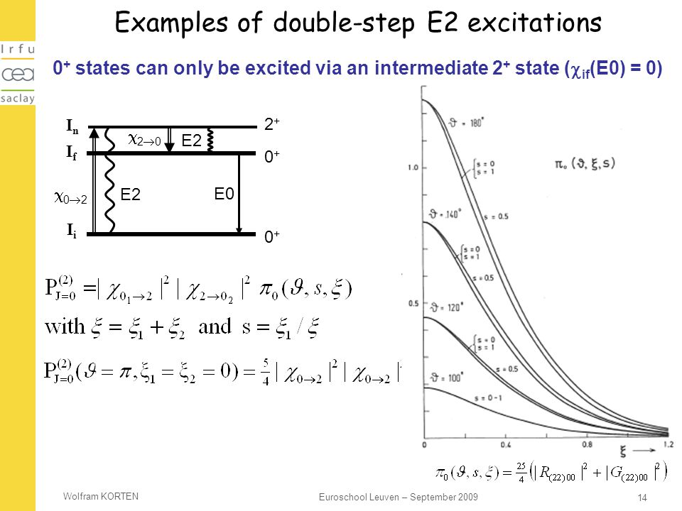 Wolfram KORTEN 14 Euroschool Leuven – September 2009 Examples of double-step E2 excitations 0 + states can only be excited via an intermediate 2 + sta