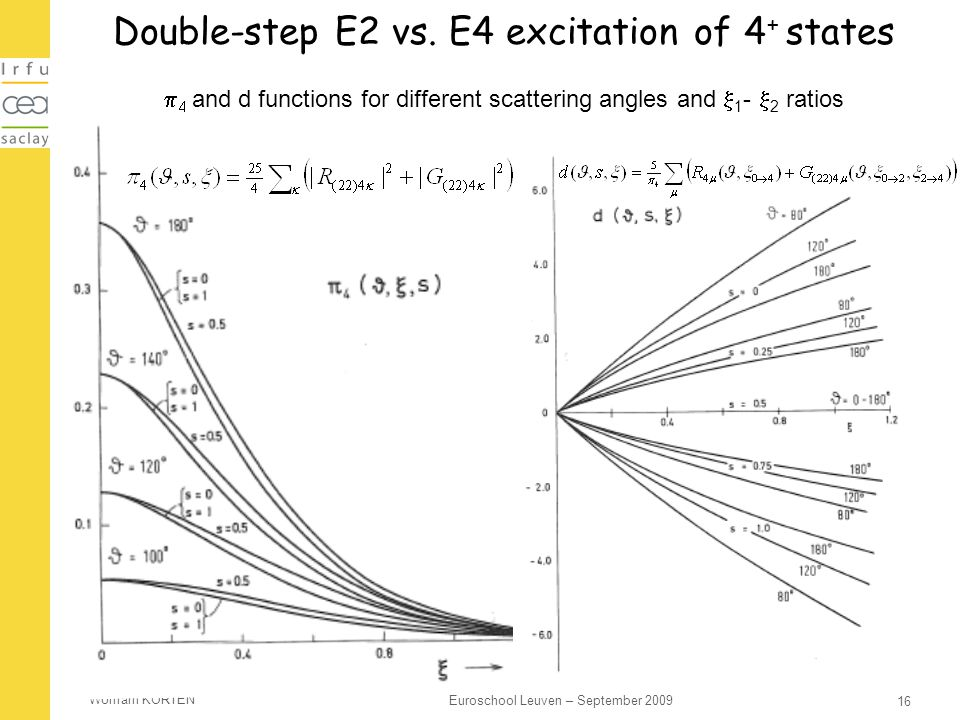 Wolfram KORTEN 16 Euroschool Leuven – September 2009 Double-step E2 vs. E4 excitation of 4 + states   and d functions for different scattering angle