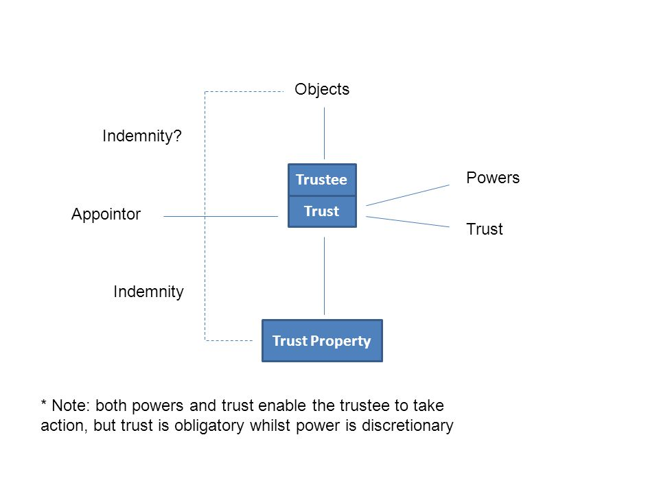 Trustee Trust Powers Trust Objects Trust Property Indemnity Indemnity.