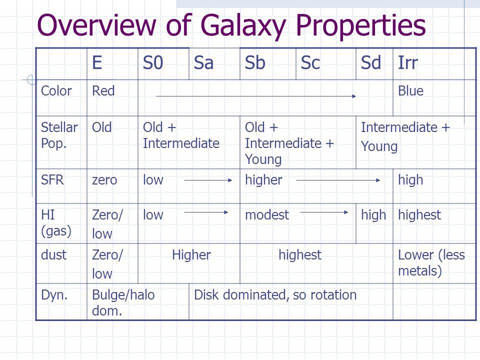 Overview of Galaxy Properties ES0SaSbScSdIrr ColorRedBlue Stellar Pop. OldOld + Intermediate Old + Intermediate + Young Intermediate + Young SFRzerolo
