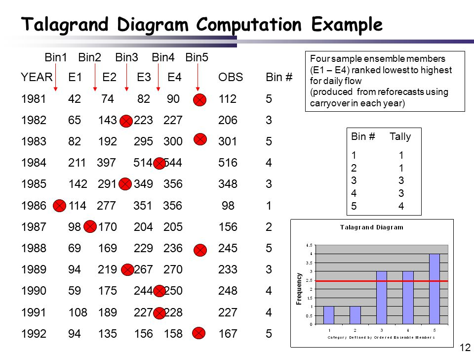 12 Talagrand Diagram Computation Example YEARE1 E2 E3 E4 1981 42 74 82 90 1982 65 143 223 227 1983 82 192 295 300 1984 211 397 514 544 1985 142 291 349 356 1986 114 277 351 356 1987 98 170 204 205 1988 69 169 229 236 1989 94 219 267 270 1990 59 175 244 250 1991 108 189 227 228 1992 94 135 156 158 OBS 112 206 301 516 348 98 156 245 233 248 227 167 Four sample ensemble members (E1 – E4) ranked lowest to highest for daily flow (produced from reforecasts using carryover in each year) Bin # 5 3 5 4 3 1 2 5 3 4 5 Bin # Tally 11 21 33 43 54 Bin1 Bin2 Bin3 Bin4 Bin5 Frequency