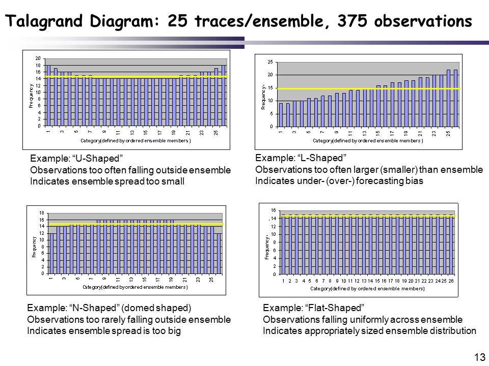 13 Talagrand Diagram: 25 traces/ensemble, 375 observations Example: U-Shaped Observations too often falling outside ensemble Indicates ensemble spread too small Example: L-Shaped Observations too often larger (smaller) than ensemble Indicates under- (over-) forecasting bias Example: N-Shaped (domed shaped) Observations too rarely falling outside ensemble Indicates ensemble spread is too big Example: Flat-Shaped Observations falling uniformly across ensemble Indicates appropriately sized ensemble distribution