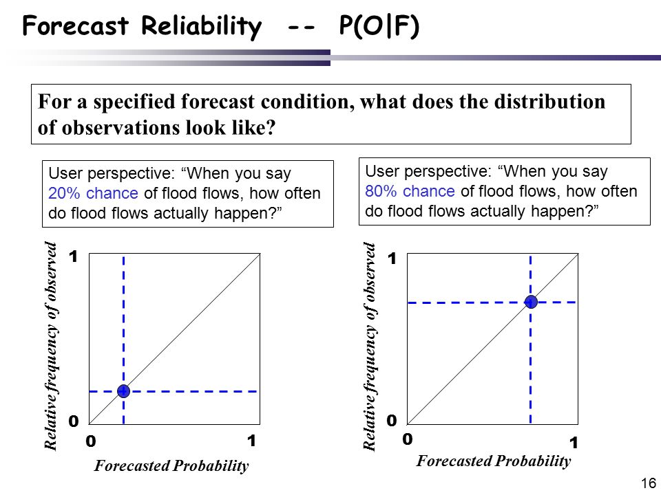 16 Forecast Reliability -- P(O|F) For a specified forecast condition, what does the distribution of observations look like.